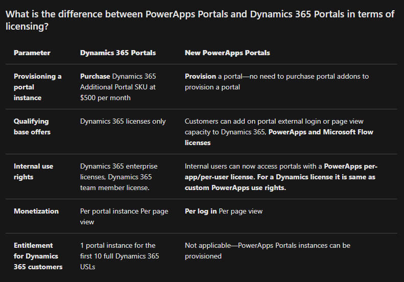 PowerApps Portals Pricing Update – Colin Vermander
